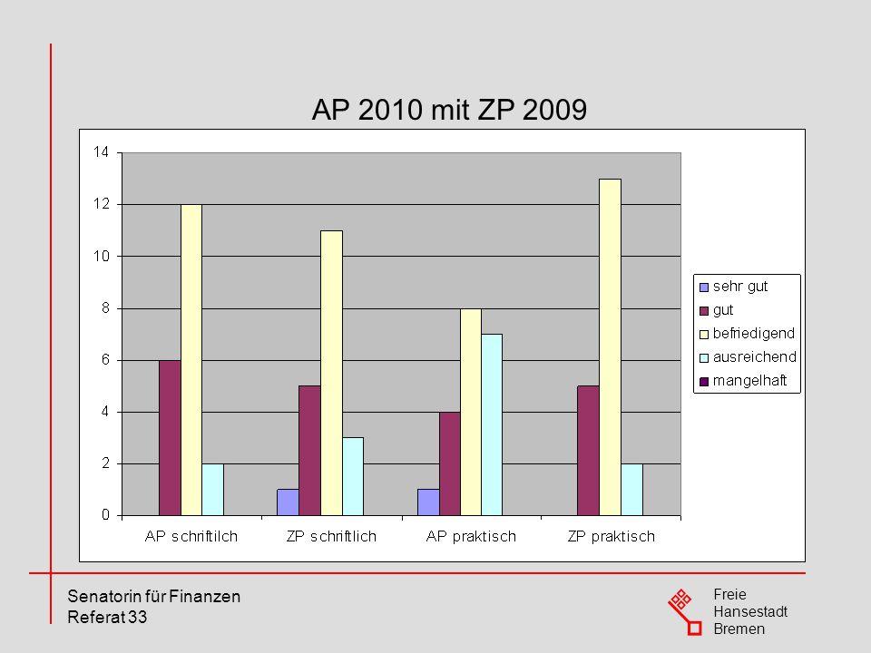 AP 2010 mit ZP 2009
