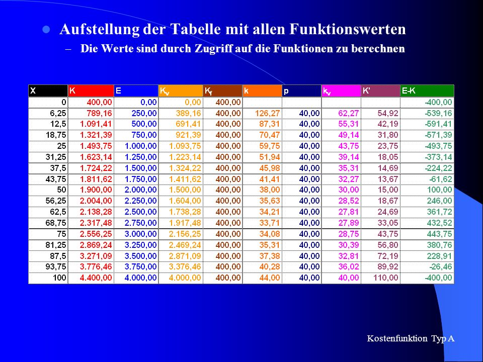 Aufstellung der Tabelle mit allen Funktionswerten