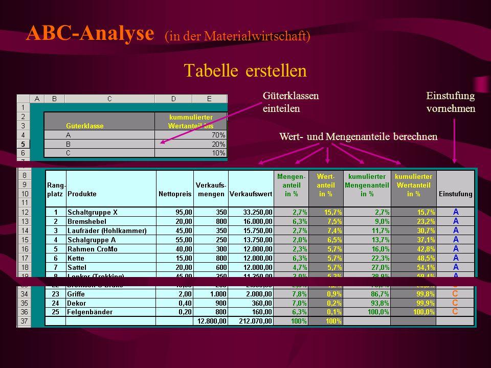 ABC-Analyse Tabelle erstellen (in der Materialwirtschaft)