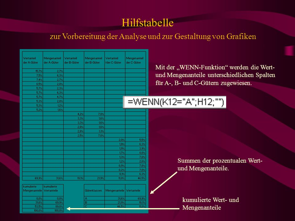 Hilfstabellezur Vorbereitung der Analyse und zur Gestaltung von Grafiken.