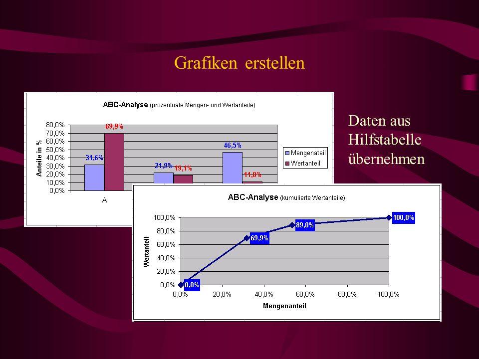 Grafiken erstellen Daten aus Hilfstabelle übernehmen