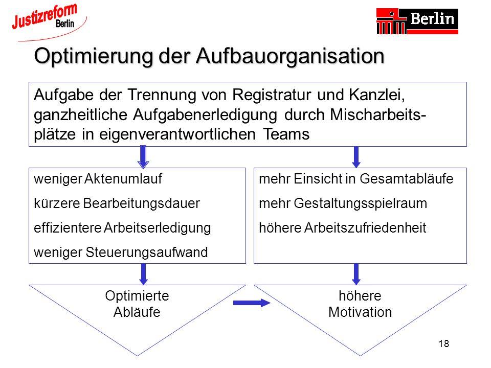 Optimierung der Aufbauorganisation