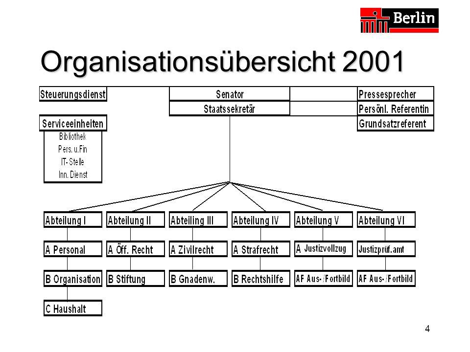 Organisationsübersicht 2001