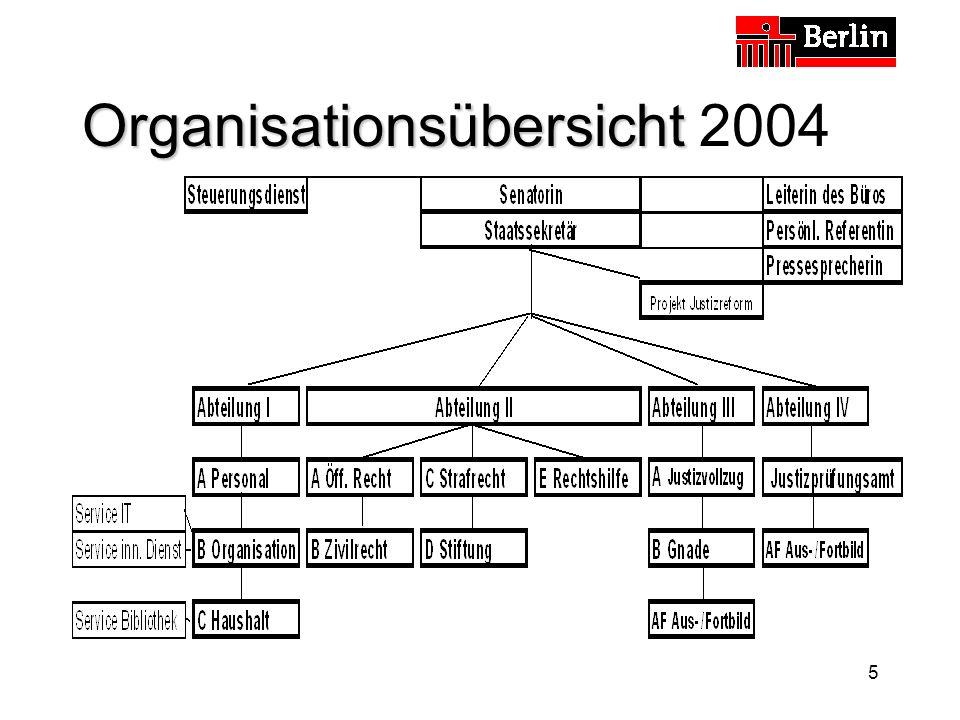 Organisationsübersicht 2004