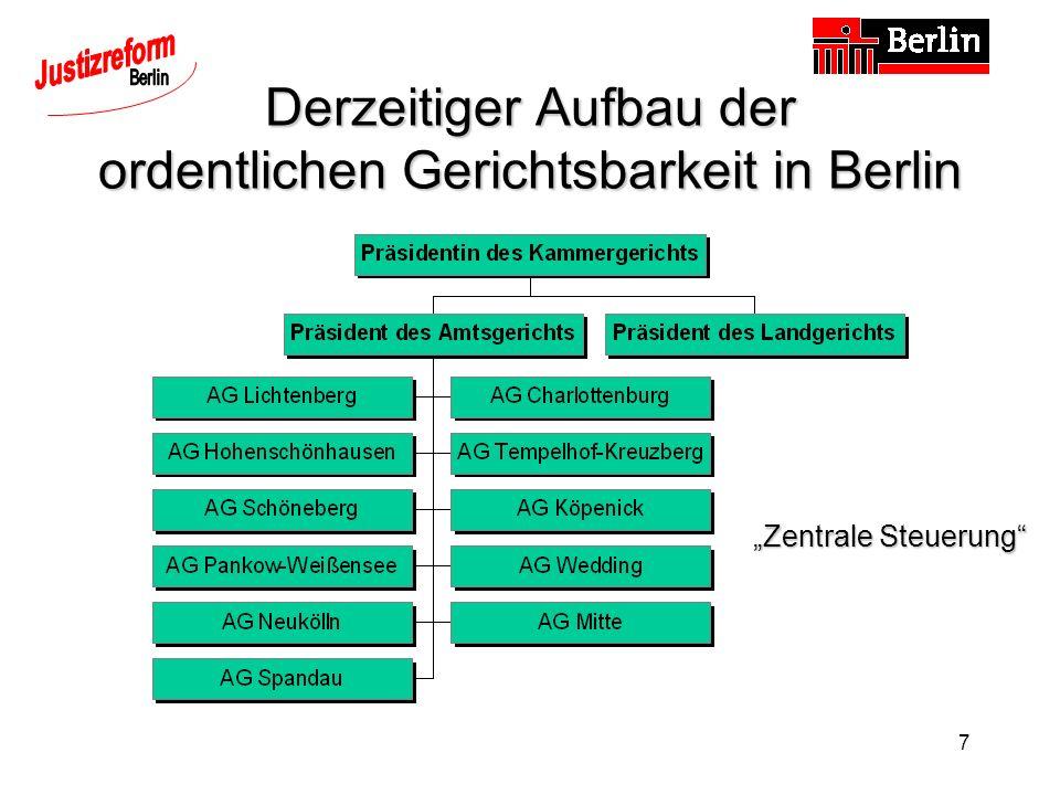 Derzeitiger Aufbau der ordentlichen Gerichtsbarkeit in Berlin