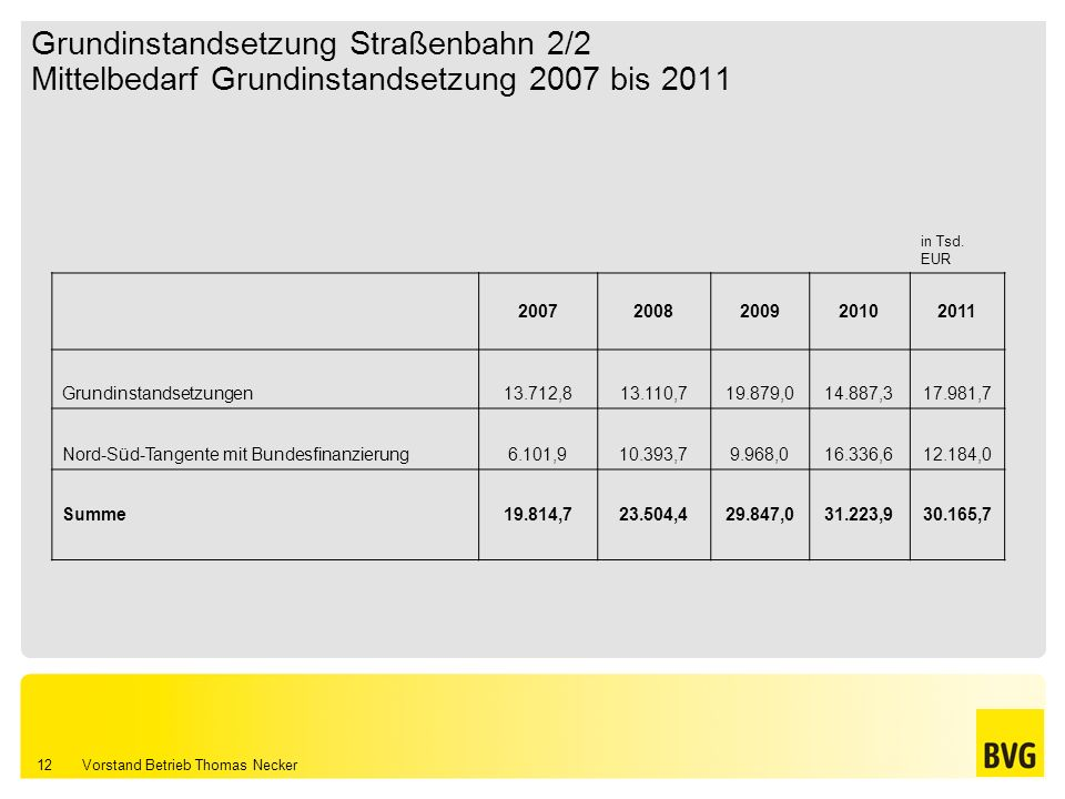 Grundinstandsetzung Straßenbahn 2/2 Mittelbedarf Grundinstandsetzung 2007 bis 2011