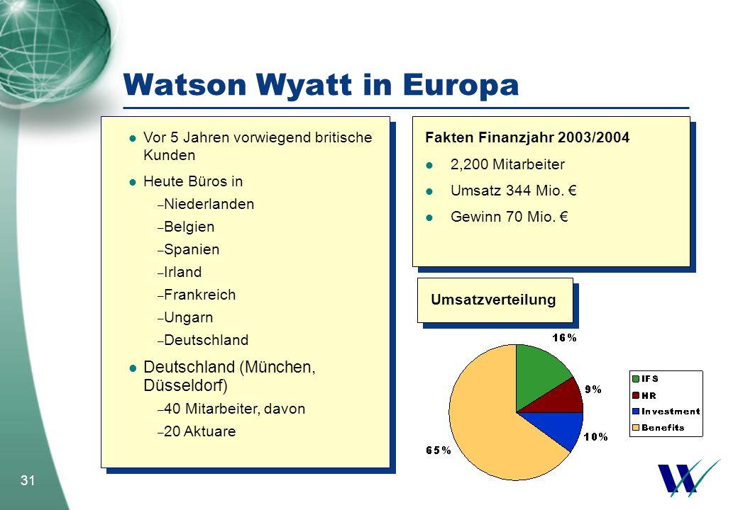 Watson Wyatt in Europa Deutschland (München, Düsseldorf)