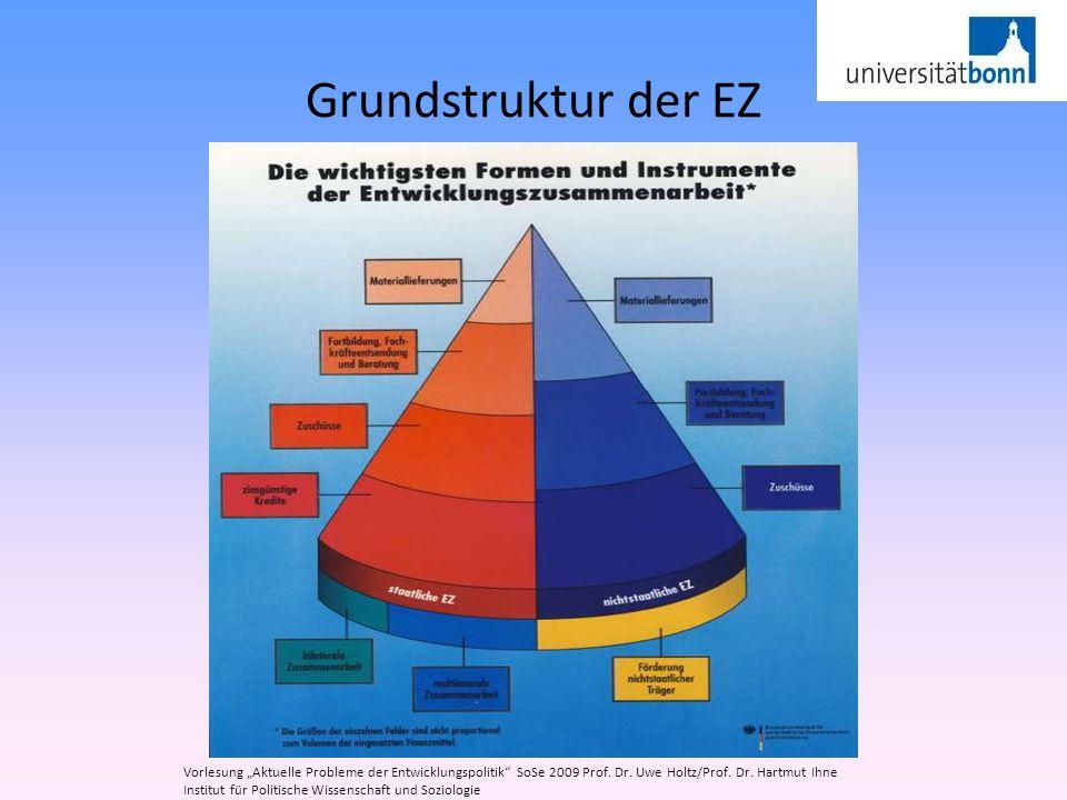 """Grundstruktur der EZ Vorlesung """"Aktuelle Probleme der Entwicklungspolitik SoSe 2009 Prof. Dr. Uwe Holtz/Prof. Dr. Hartmut Ihne."""