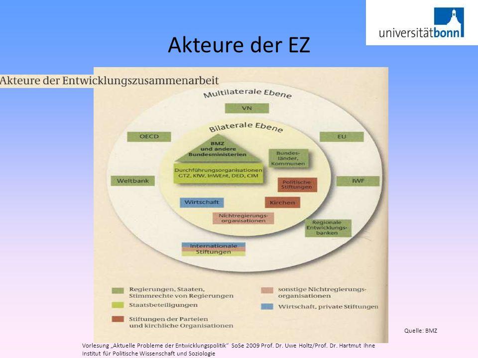 Akteure der EZ Quelle: BMZ