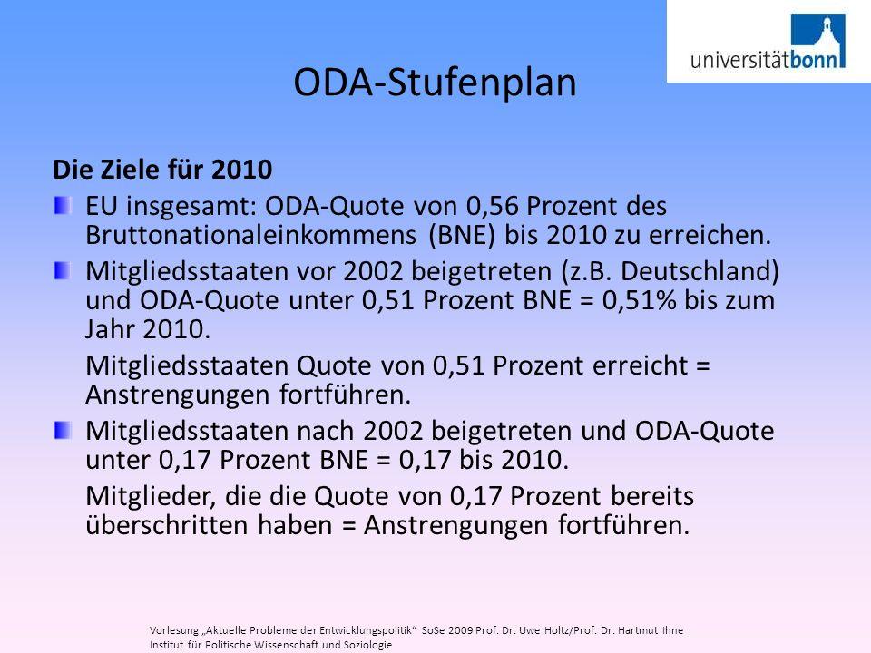 ODA-Stufenplan Die Ziele für 2010