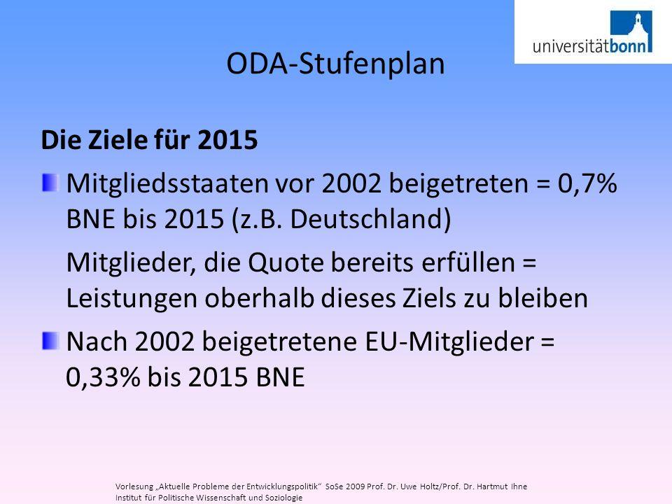ODA-Stufenplan Die Ziele für 2015