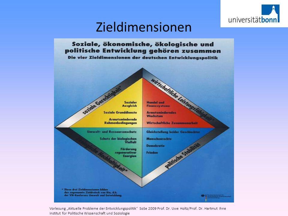 """Zieldimensionen Vorlesung """"Aktuelle Probleme der Entwicklungspolitik SoSe 2009 Prof. Dr. Uwe Holtz/Prof. Dr. Hartmut Ihne."""