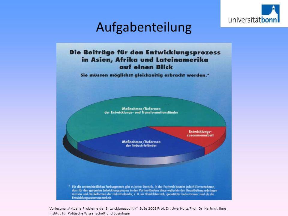 """Aufgabenteilung Vorlesung """"Aktuelle Probleme der Entwicklungspolitik SoSe 2009 Prof. Dr. Uwe Holtz/Prof. Dr. Hartmut Ihne."""