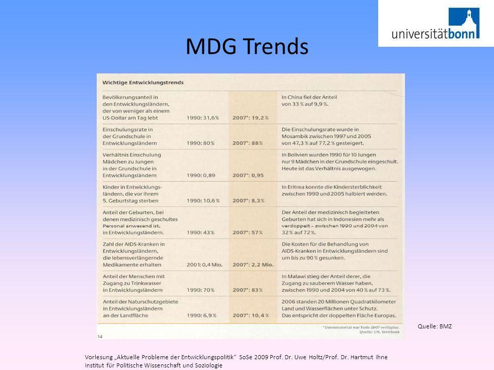 """MDG Trends Quelle: BMZ. Vorlesung """"Aktuelle Probleme der Entwicklungspolitik SoSe 2009 Prof. Dr. Uwe Holtz/Prof. Dr. Hartmut Ihne."""
