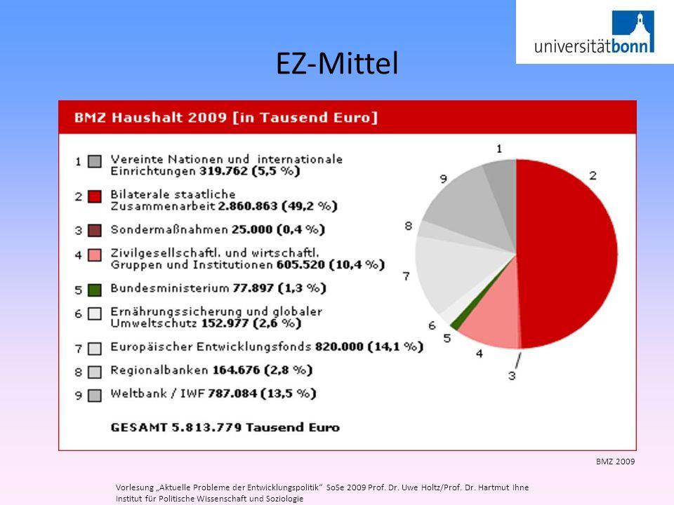 """EZ-Mittel BMZ 2009. Vorlesung """"Aktuelle Probleme der Entwicklungspolitik SoSe 2009 Prof. Dr. Uwe Holtz/Prof. Dr. Hartmut Ihne."""