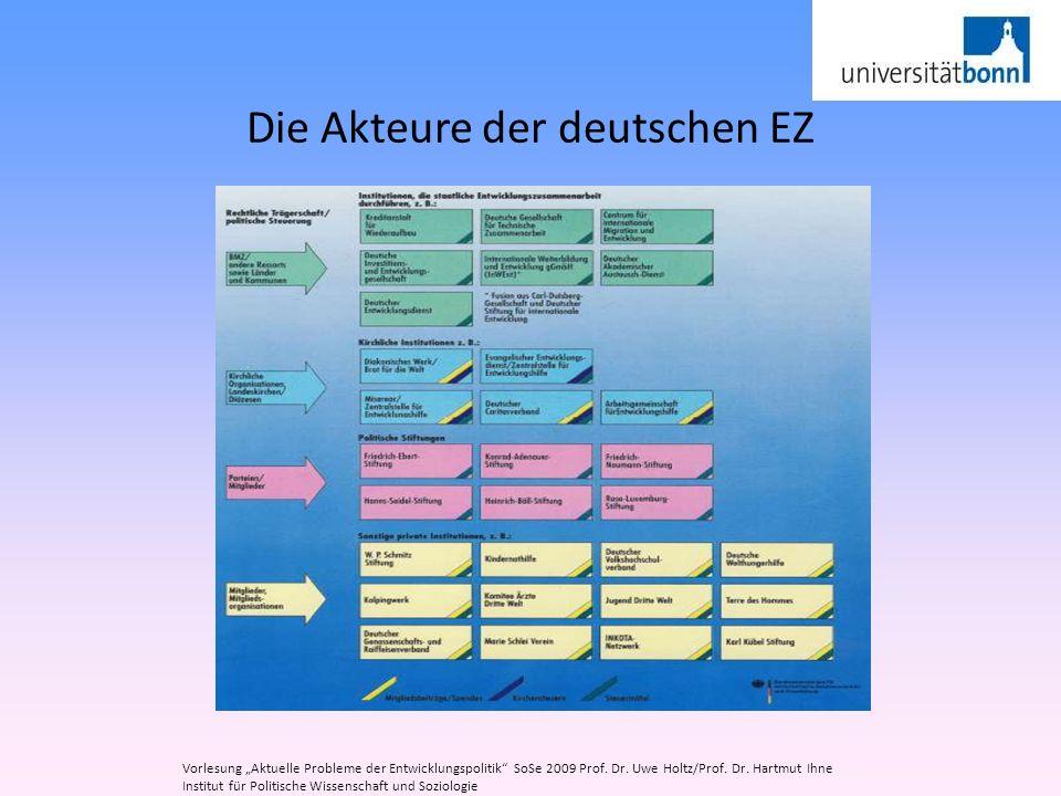 Die Akteure der deutschen EZ