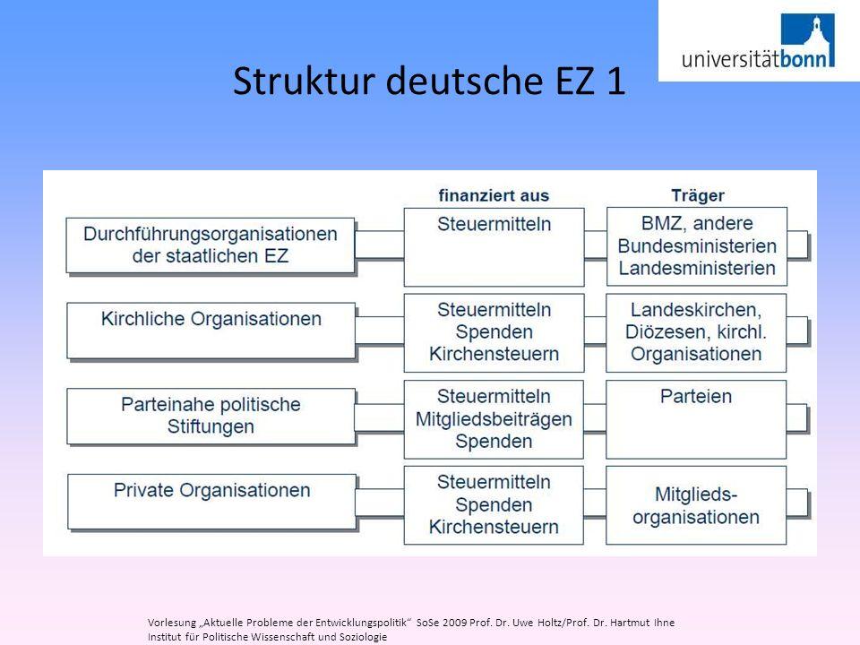 """Struktur deutsche EZ 1 Vorlesung """"Aktuelle Probleme der Entwicklungspolitik SoSe 2009 Prof. Dr. Uwe Holtz/Prof. Dr. Hartmut Ihne."""