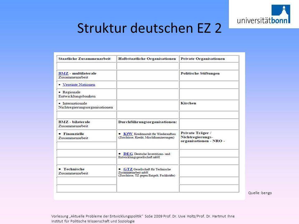 Struktur deutschen EZ 2 Quelle: bengo