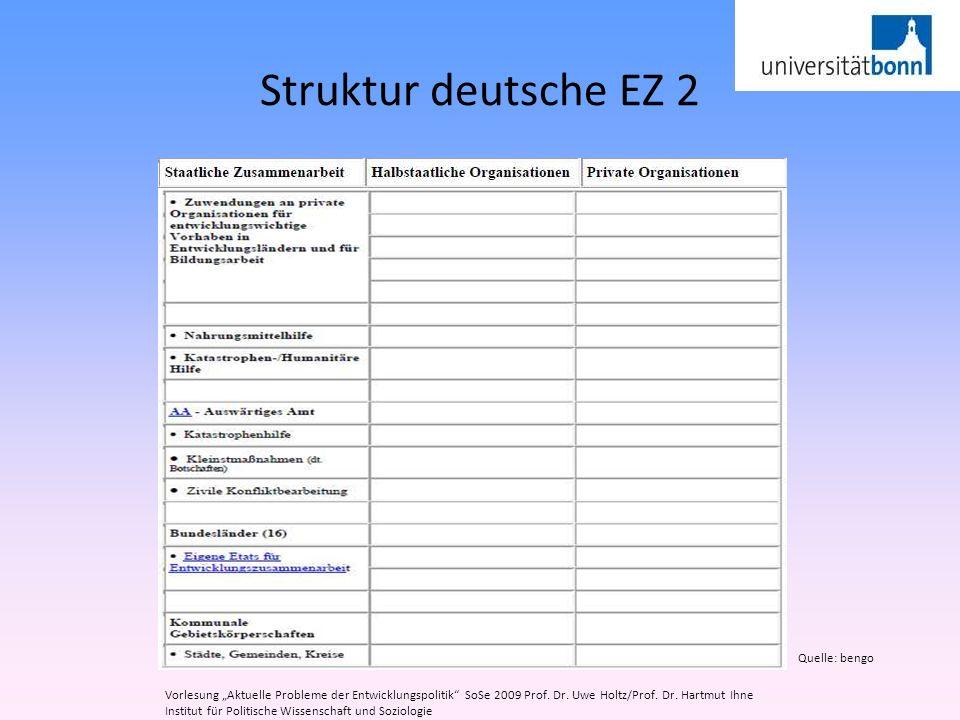 Struktur deutsche EZ 2 Quelle: bengo