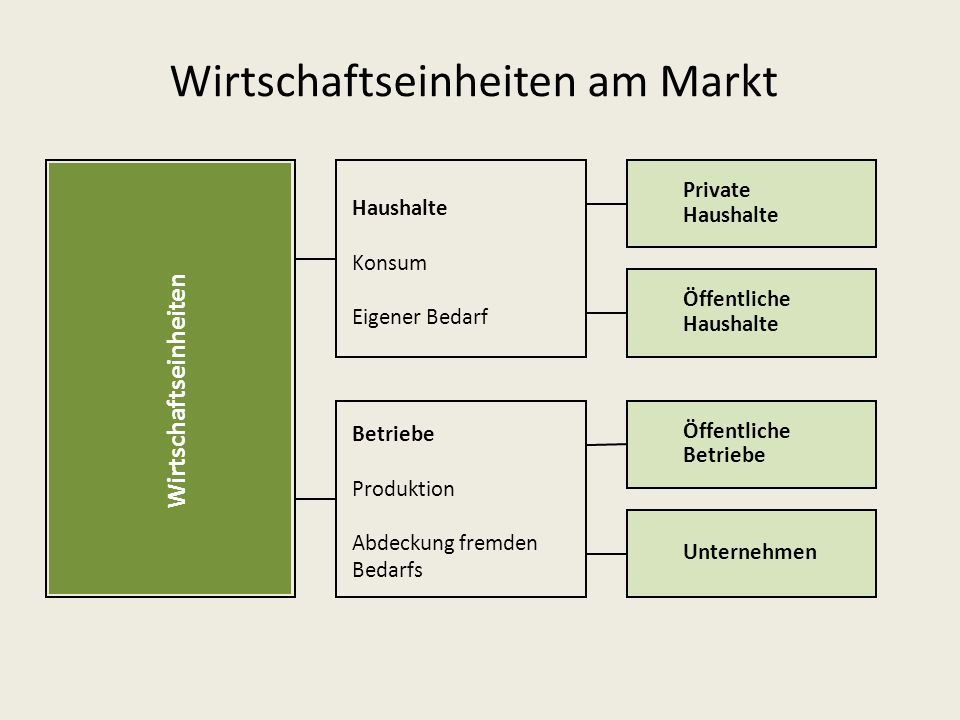 Wirtschaftseinheiten am Markt