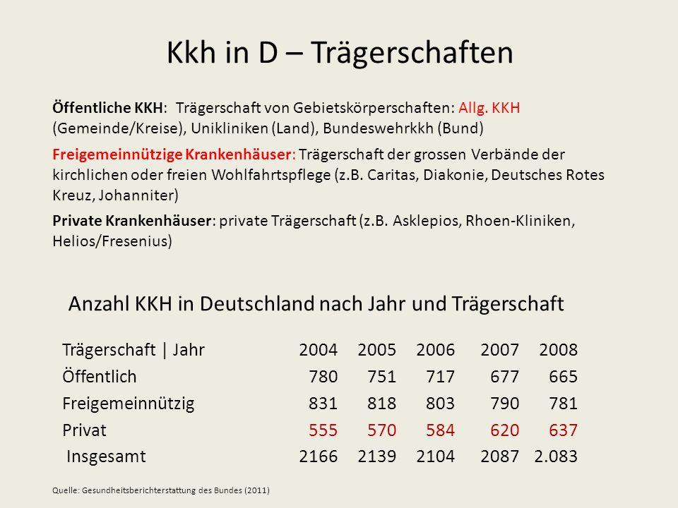 Kkh in D – Trägerschaften