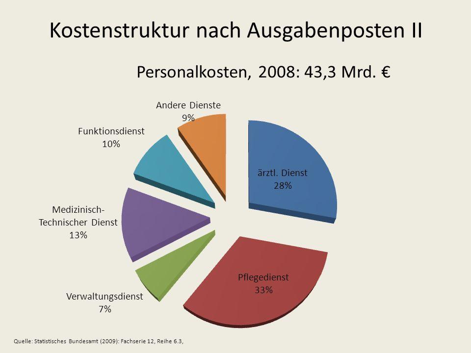 Kostenstruktur nach Ausgabenposten II