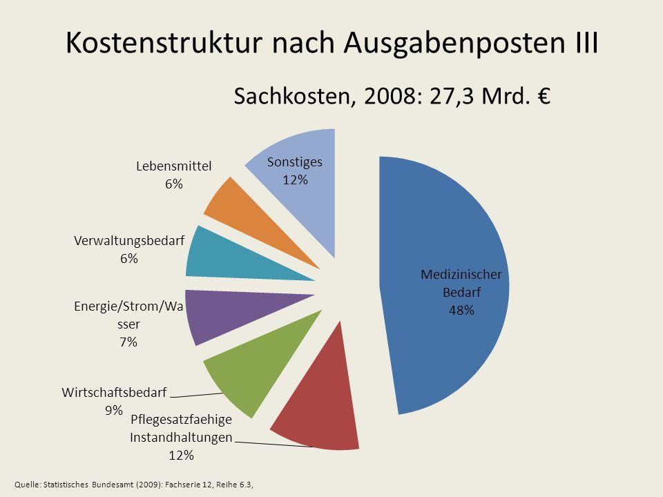 Kostenstruktur nach Ausgabenposten III