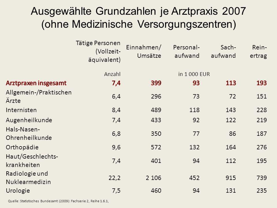 Ausgewählte Grundzahlen je Arztpraxis 2007