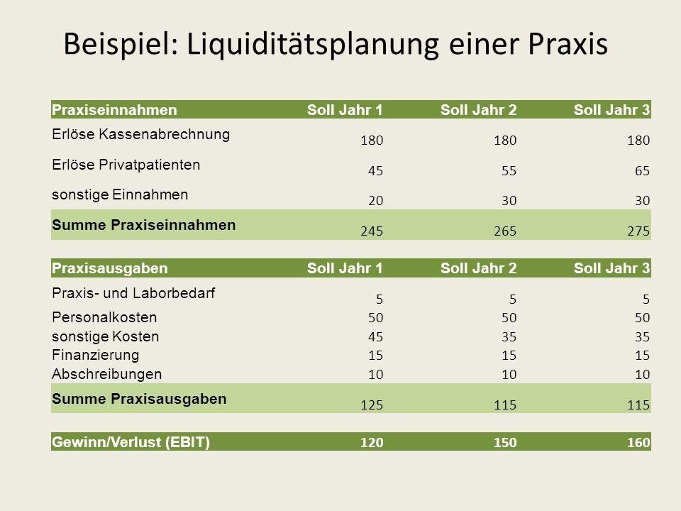 Beispiel: Liquiditätsplanung einer Praxis