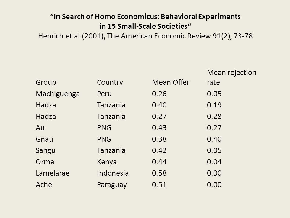 In Search of Homo Economicus: Behavioral Experiments in 15 Small-Scale Societies Henrich et al.(2001), The American Economic Review 91(2), 73-78