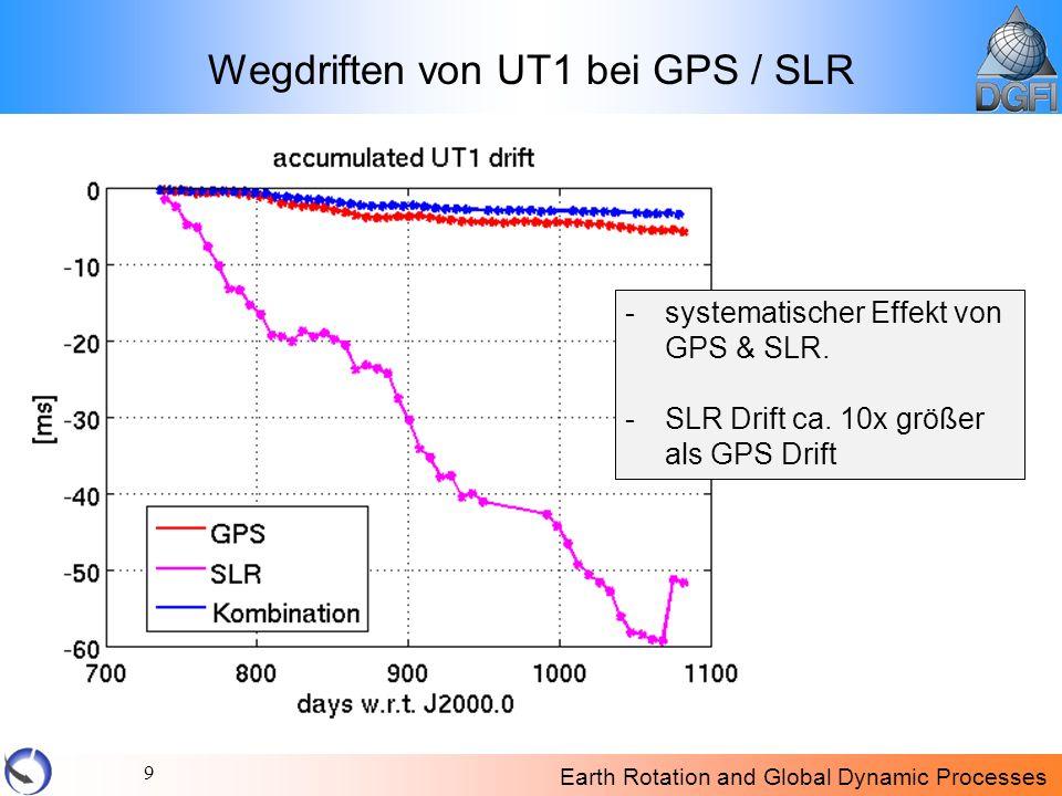Wegdriften von UT1 bei GPS / SLR