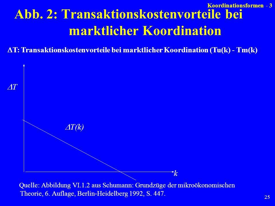 Abb. 2: Transaktionskostenvorteile bei marktlicher Koordination
