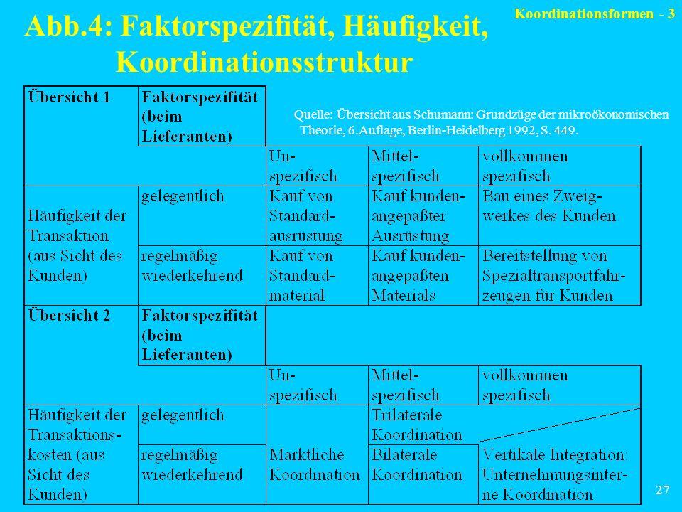 Abb.4: Faktorspezifität, Häufigkeit, Koordinationsstruktur