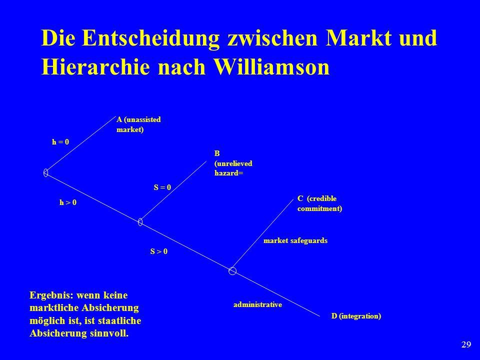 Die Entscheidung zwischen Markt und Hierarchie nach Williamson