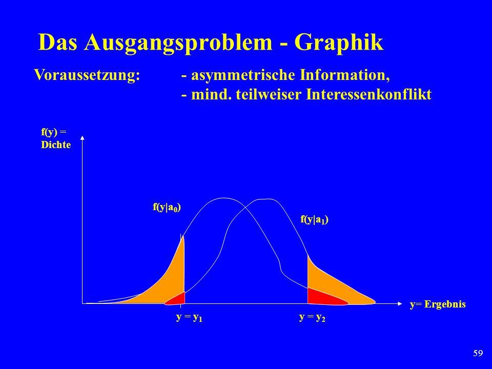 Das Ausgangsproblem - Graphik