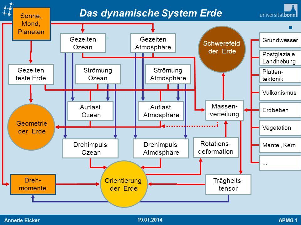 Das dynamische System Erde