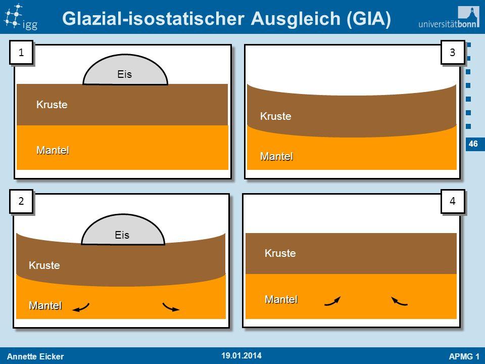 Glazial-isostatischer Ausgleich (GIA)