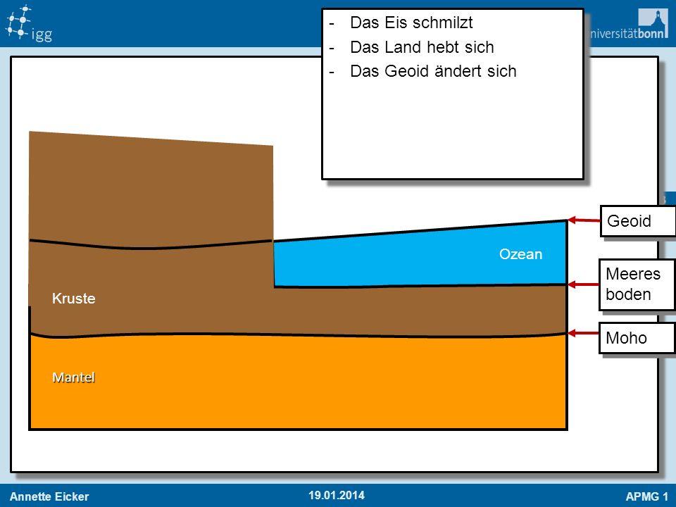 Das Eis schmilzt Das Land hebt sich Das Geoid ändert sich Geoid