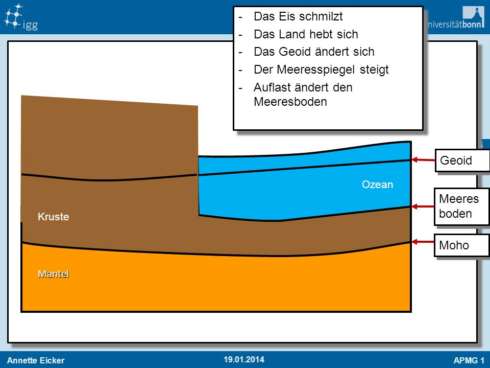 Der Meeresspiegel steigt Auflast ändert den Meeresboden