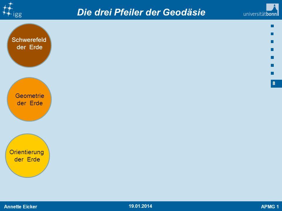 Die drei Pfeiler der Geodäsie
