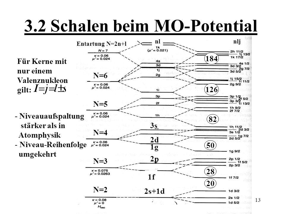 3.2 Schalen beim MO-Potential