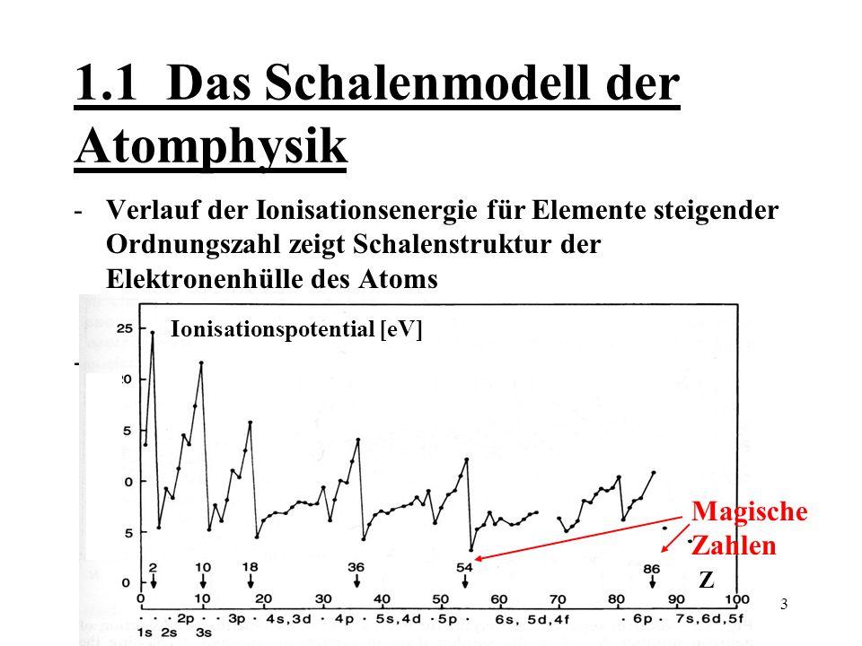 1.1 Das Schalenmodell der Atomphysik