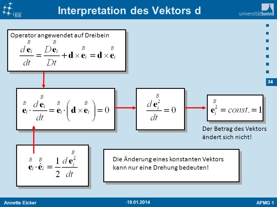 Interpretation des Vektors d