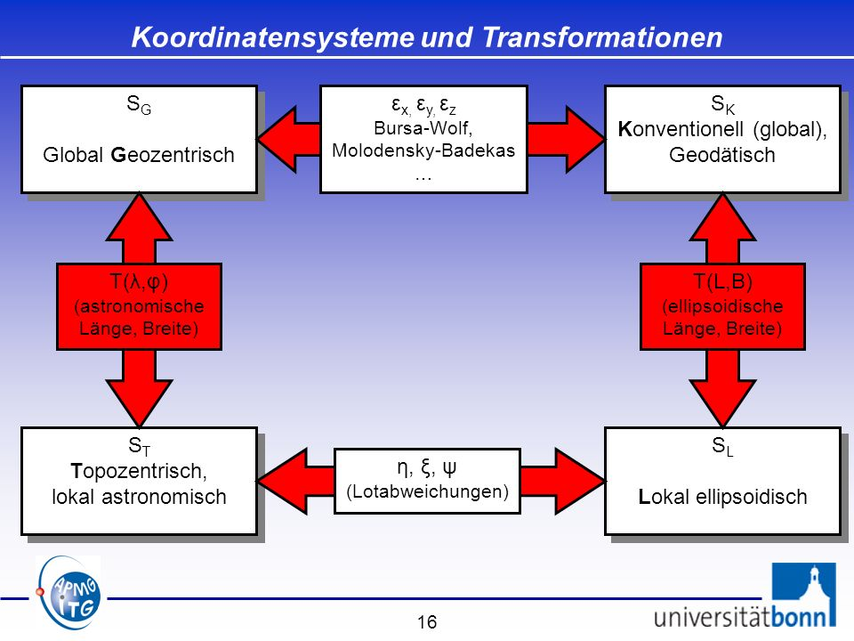 Koordinatensysteme und Transformationen