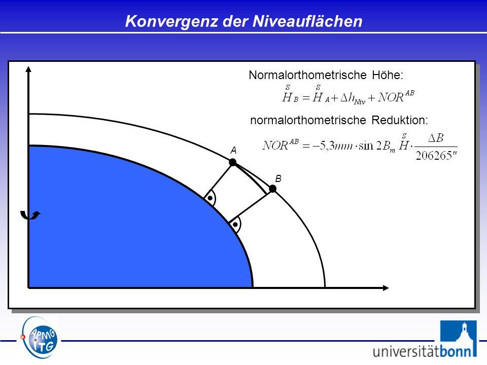 Konvergenz der Niveauflächen