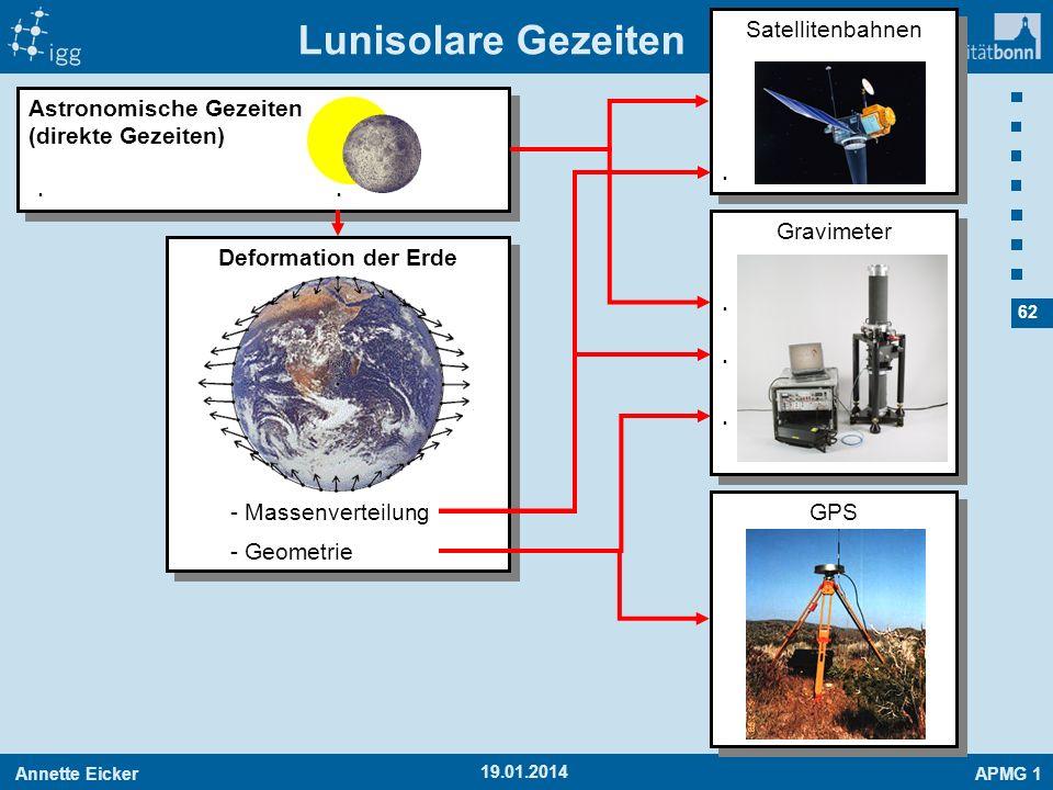Lunisolare Gezeiten . . . . . . Satellitenbahnen