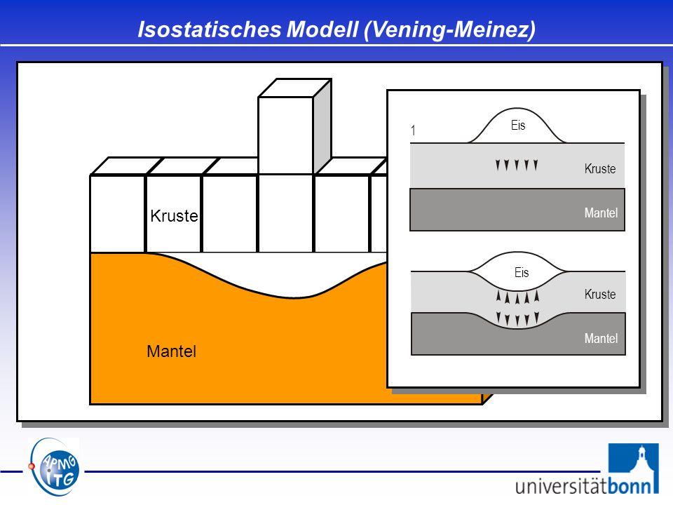 Isostatisches Modell (Vening-Meinez)