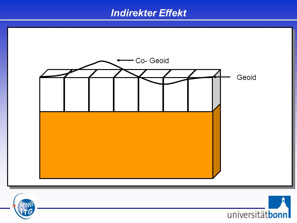 Indirekter Effekt Co- Geoid Geoid