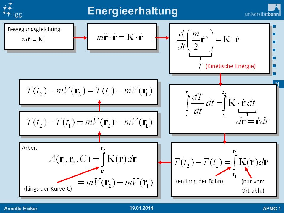 Energieerhaltung Bewegungsgleichung (Kinetische Energie) Arbeit