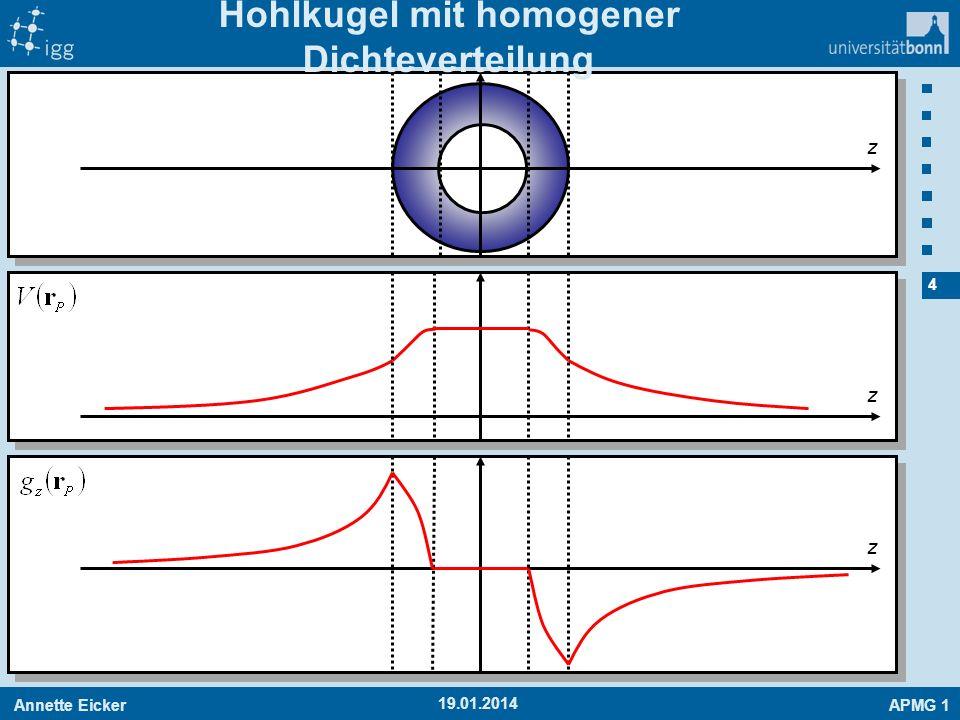 Hohlkugel mit homogener Dichteverteilung